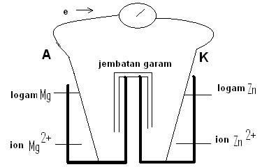 Sel volta imam ahmadi weblog gambar sel volta elektroda mg dan zn ccuart Choice Image
